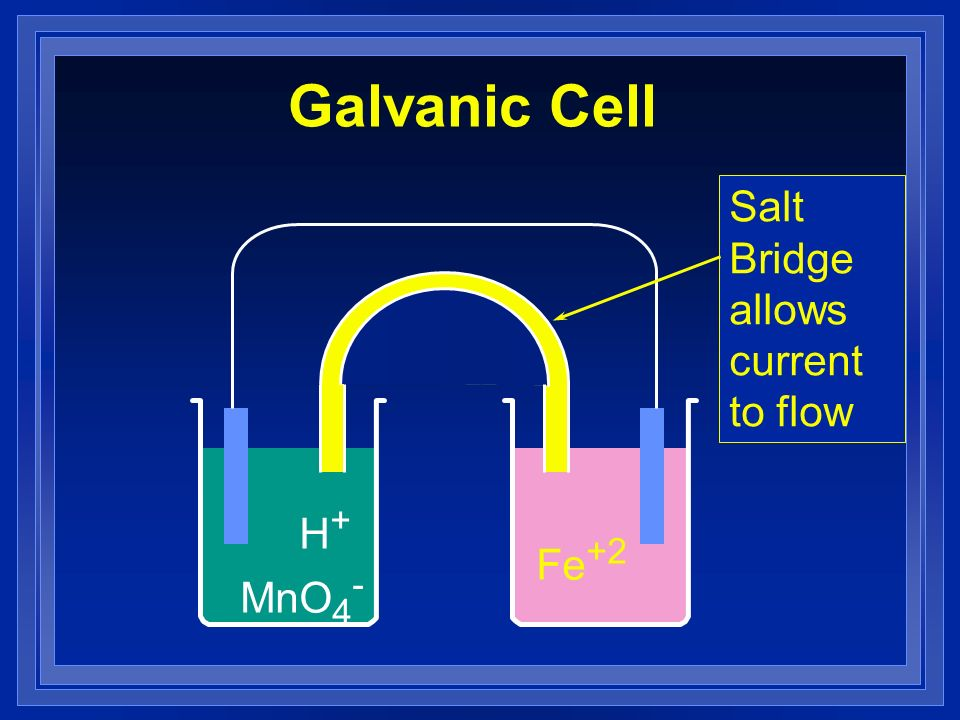 Galvanic Cell Salt Bridge allows current to flow H+ MnO4- Fe+2