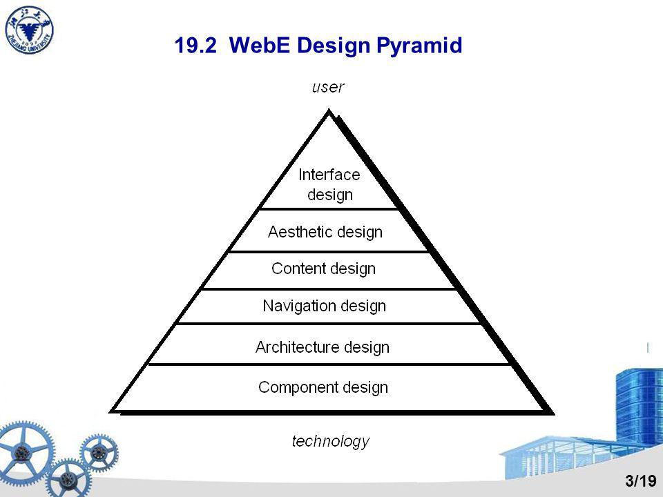 19.2 WebE Design Pyramid 3/19
