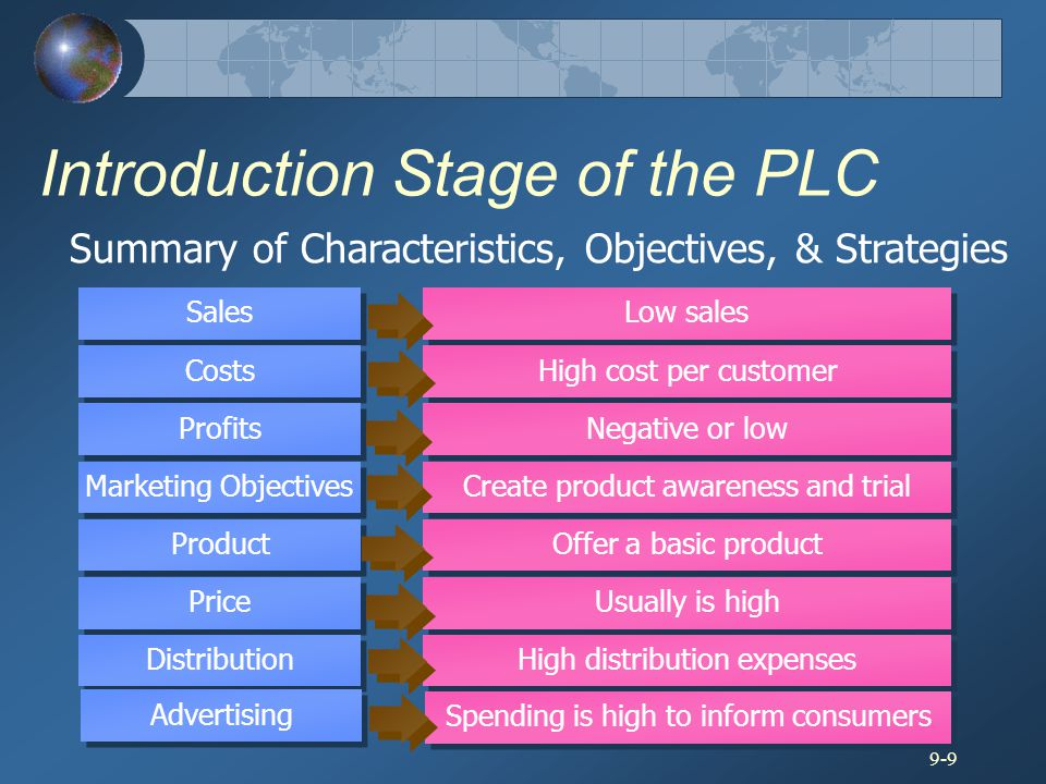 Introduction Stage of the PLC