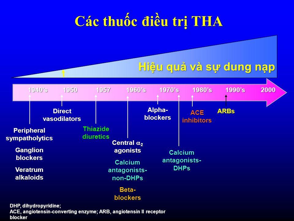 Các thuốc điều trị THA Hiệu quả và sự dung nạp