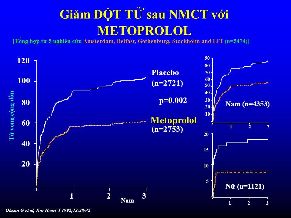 Giảm ĐỘT TỬ sau NMCT với METOPROLOL