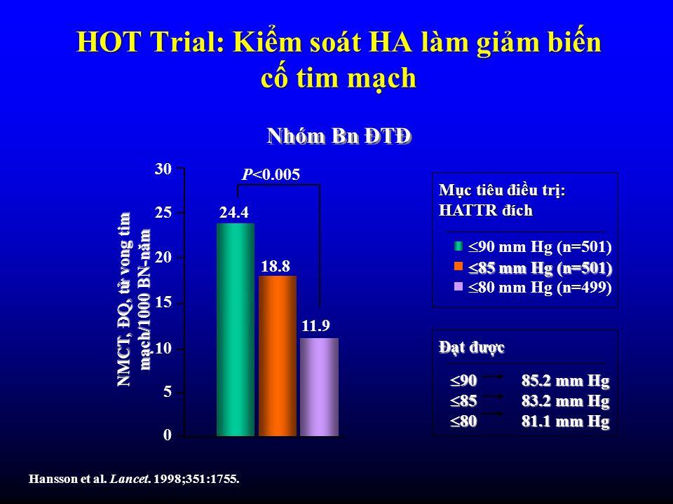 HOT Trial: Kiểm soát HA làm giảm biến cố tim mạch