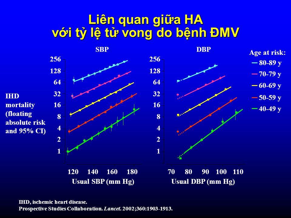với tỷ lệ tử vong do bệnh ĐMV