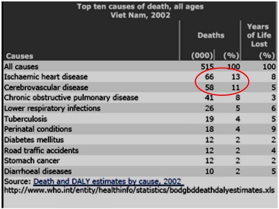 Thật vậy, những biểu đồ này cho thấy nhịp tim tăng sẽ kéo theo sư tăng mức tiêu thụ oxy của cơ tim đồng thời làm giảm thời gian tưới máu thì tâm trương.