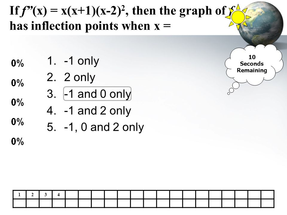 If f (x) = x(x+1)(x-2)2, then the graph of f has inflection points when x =