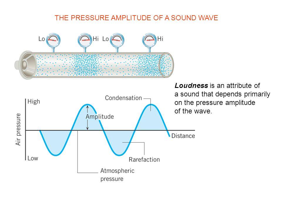 THE PRESSURE AMPLITUDE OF A SOUND WAVE