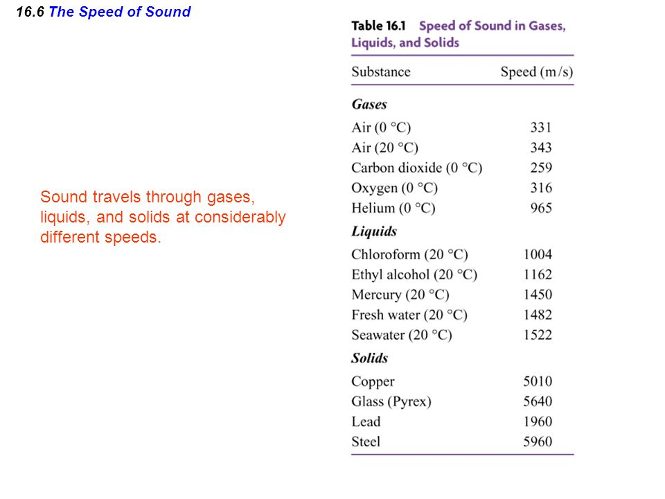 Sound travels through gases, liquids, and solids at considerably