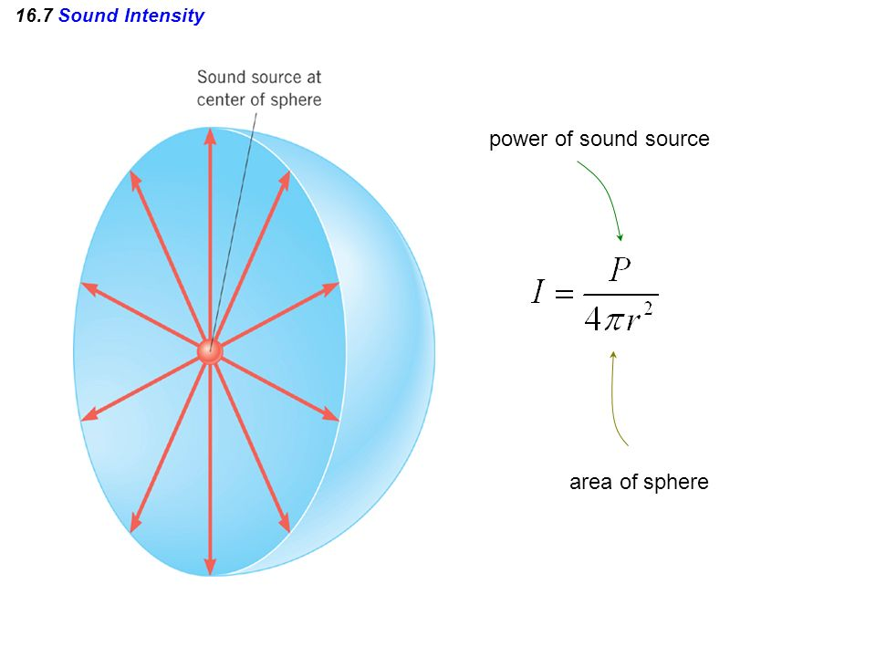16.7 Sound Intensity power of sound source area of sphere