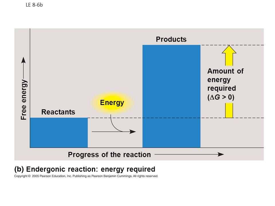 Progress of the reaction