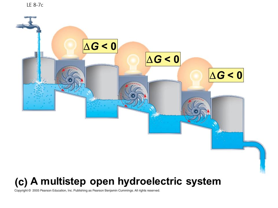 G < 0 G < 0 G < 0 A multistep open hydroelectric system