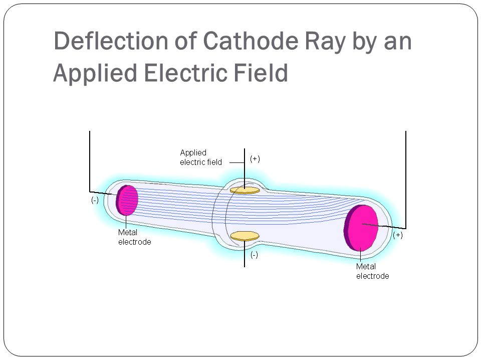 Deflection of Cathode Ray by an Applied Electric Field