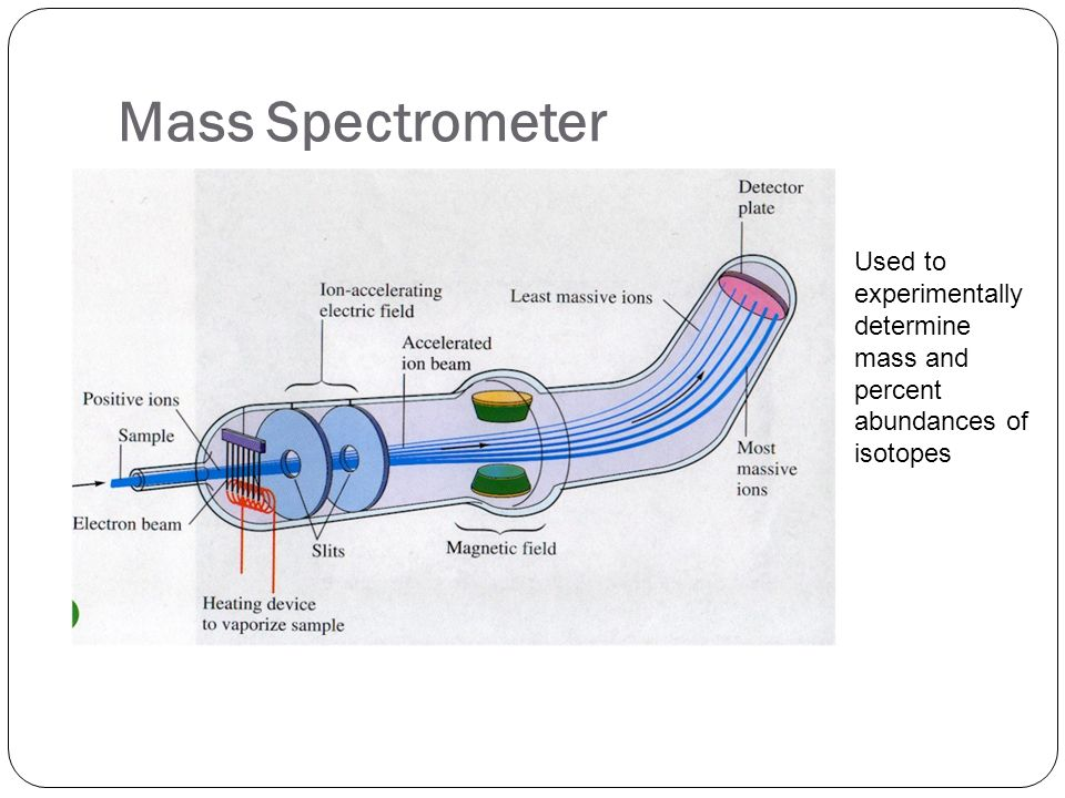 Mass Spectrometer Used to experimentally determine mass and percent abundances of isotopes