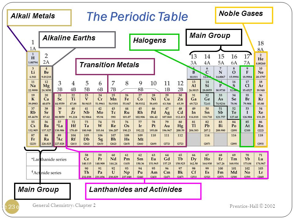 The Periodic Table Noble Gases Alkali Metals Main Group