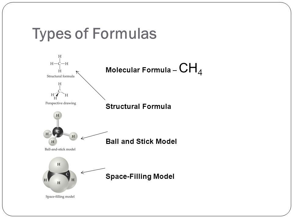 Types of Formulas Molecular Formula – CH4 Structural Formula