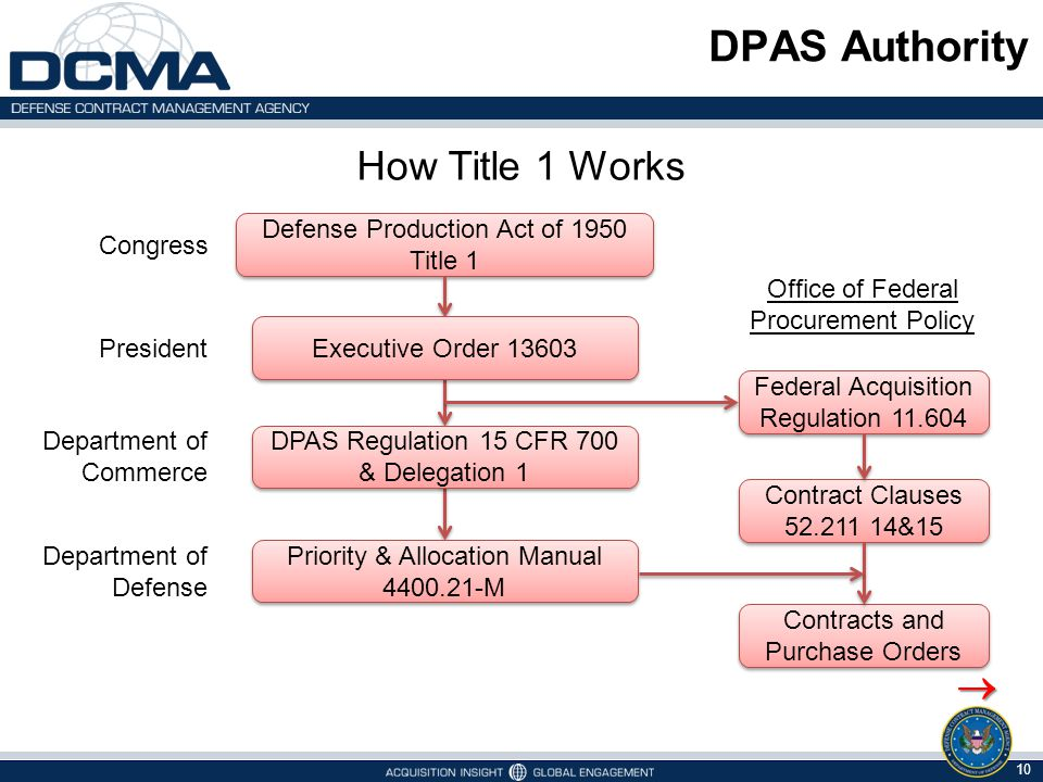 DPAS Authority How Title 1 Works 