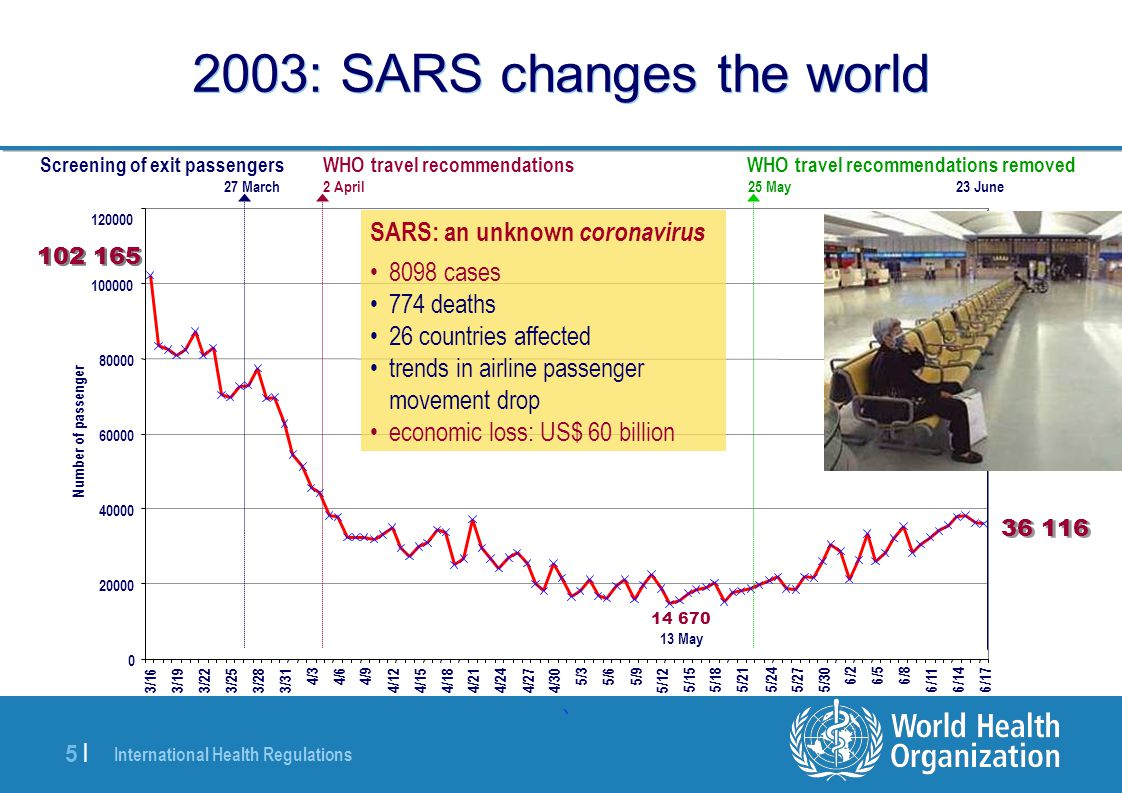 2003: SARS changes the world
