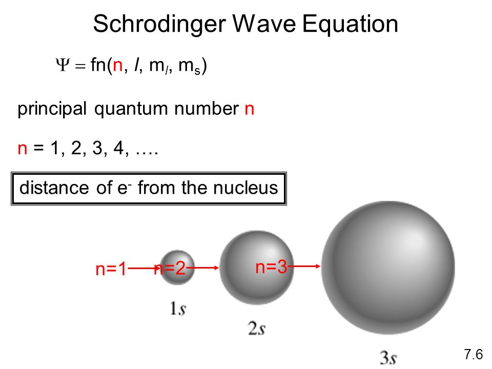 Schrodinger Wave Equation