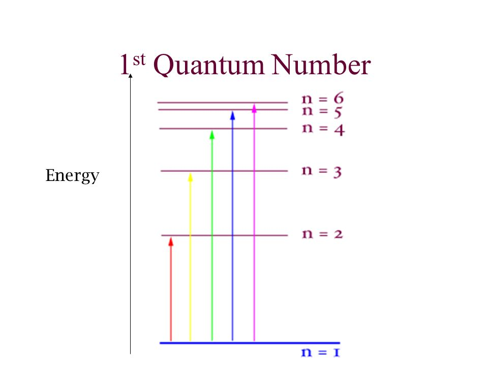 1st Quantum Number Energy