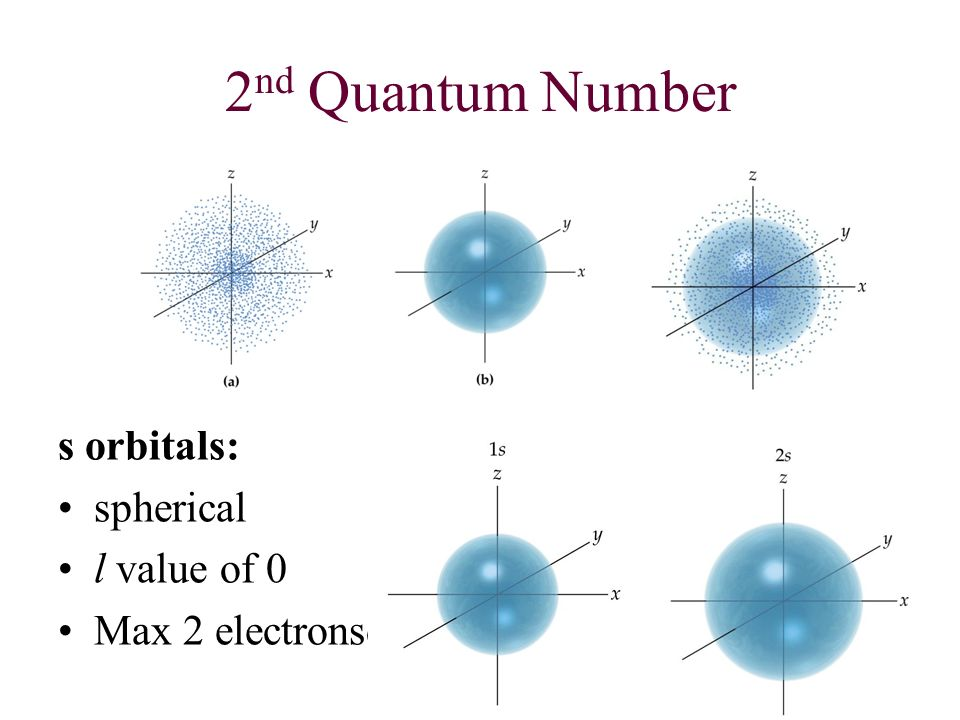 2nd Quantum Number s orbitals: spherical l value of 0 Max 2 electronsd