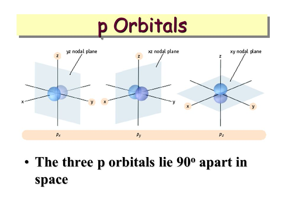 p Orbitals The three p orbitals lie 90o apart in space