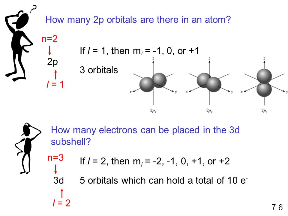 How many 2p orbitals are there in an atom