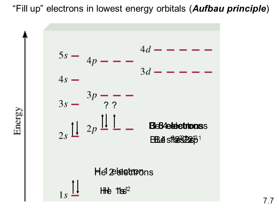 Fill up electrons in lowest energy orbitals (Aufbau principle)