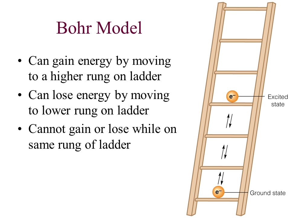 Bohr Model Can gain energy by moving to a higher rung on ladder