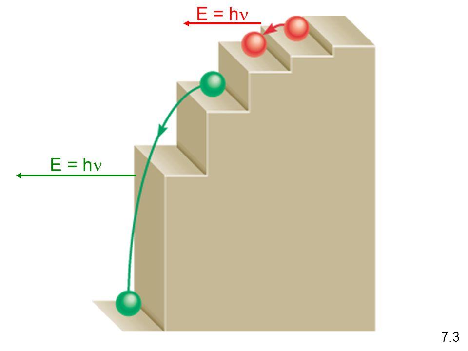 E = hn E = hn 7.3
