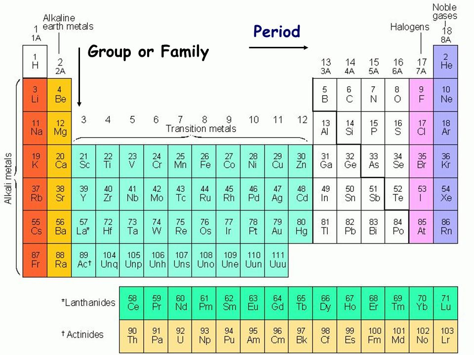 Period The Periodic Table Group or Family Group or family Period