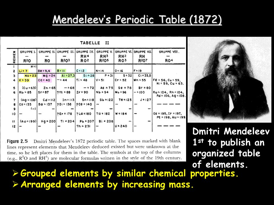 Mendeleev's Periodic Table (1872)