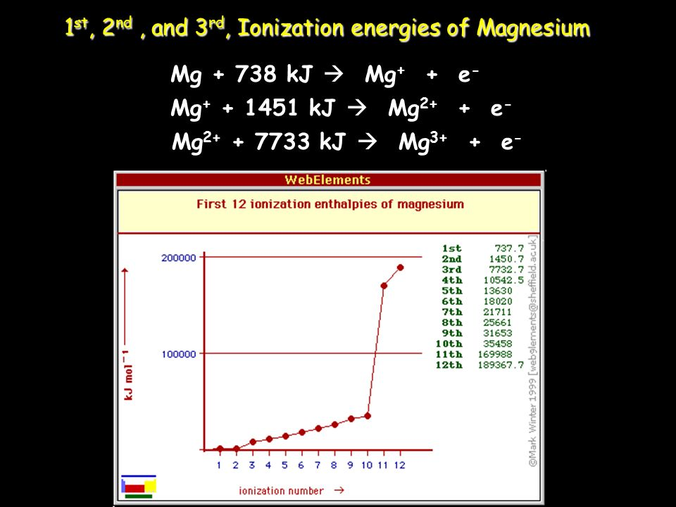 1st, 2nd , and 3rd, Ionization energies of Magnesium
