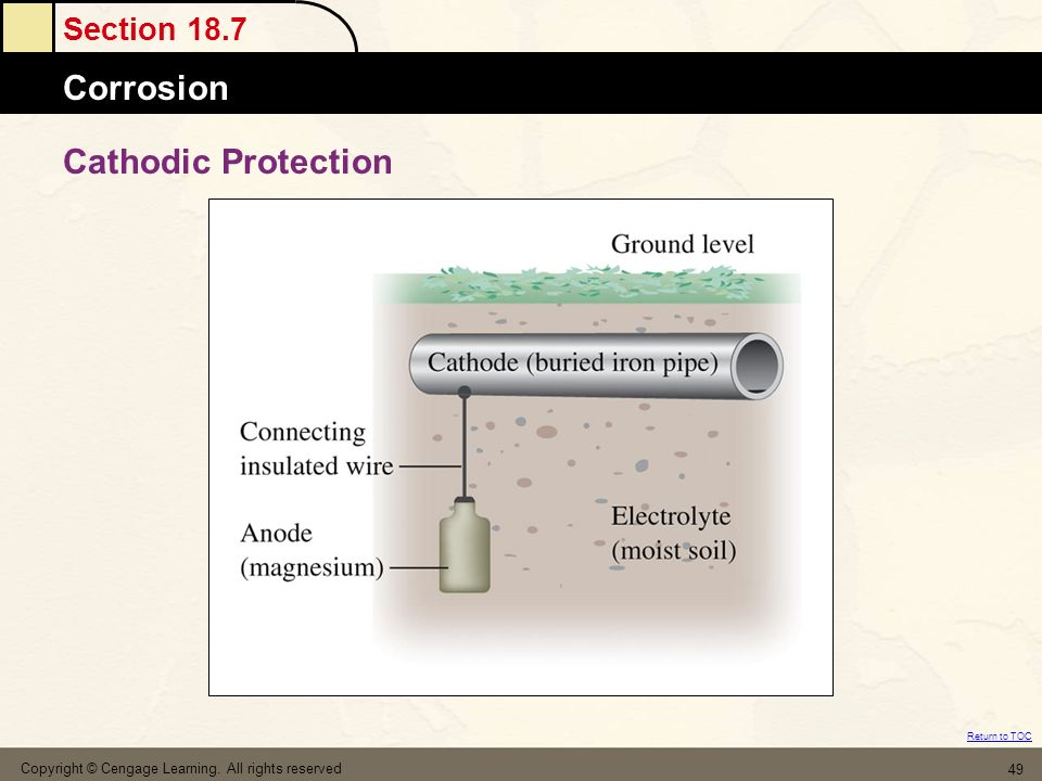 Cathodic Protection Copyright © Cengage Learning. All rights reserved
