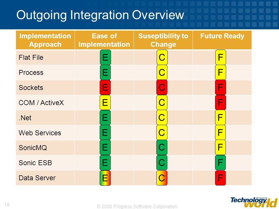 Outgoing Integration Overview