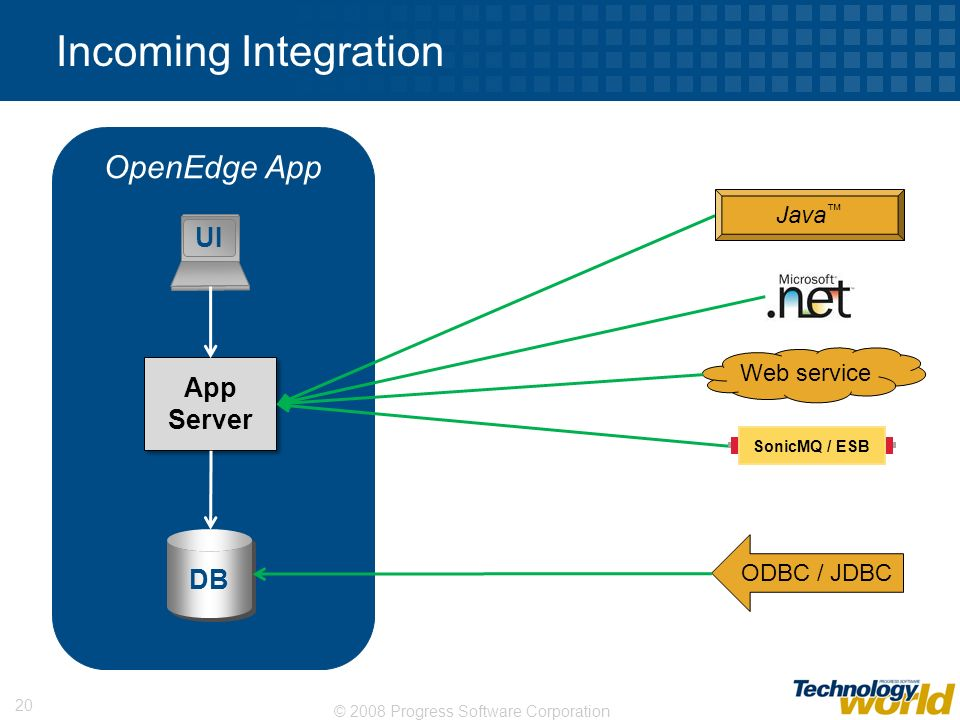 Incoming Integration OpenEdge App UI App Server DB Java™ Web service