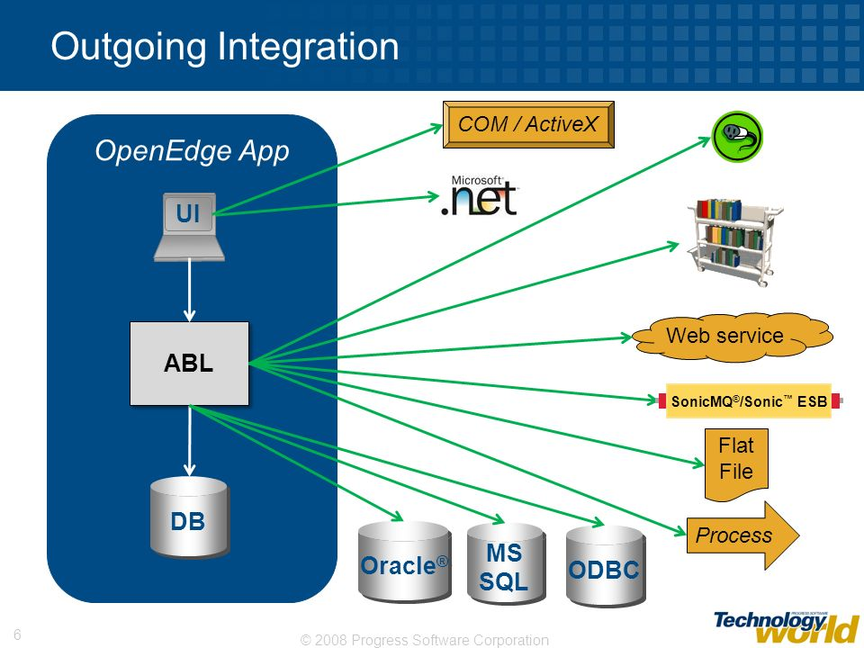 Outgoing Integration OpenEdge App UI ABL DB MS Oracle® ODBC SQL