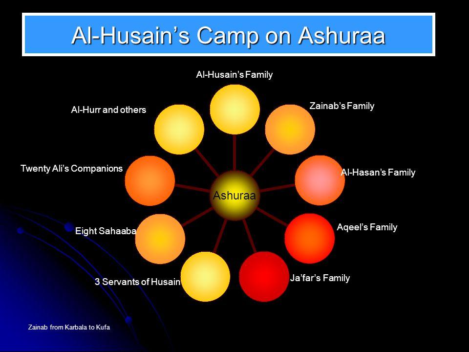 Al-Husain's Camp on Ashuraa