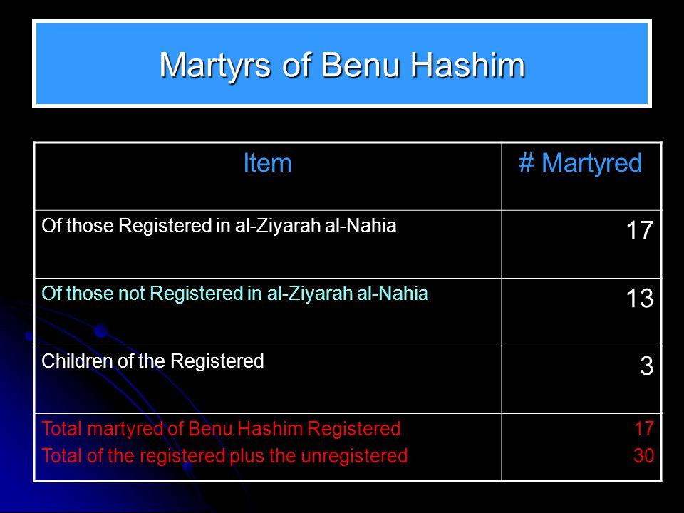 Martyrs of Benu Hashim Item # Martyred 17 13 3