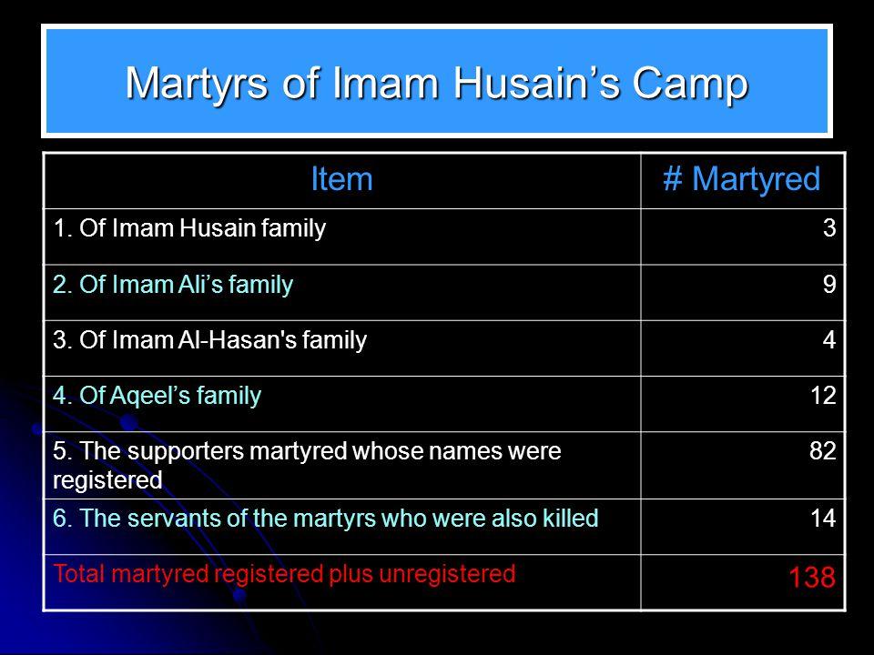 Martyrs of Imam Husain's Camp