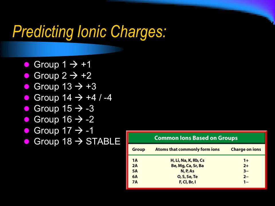 Predicting Ionic Charges: