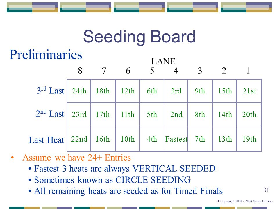 Seeding Board Preliminaries 8 6 5 4 3 2 7 1 LANE 3rd Last 2nd Last