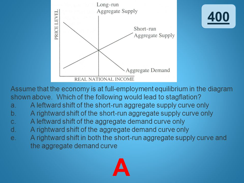 400 Assume that the economy is at full-employment equilibrium in the diagram shown above. Which of the following would lead to stagflation
