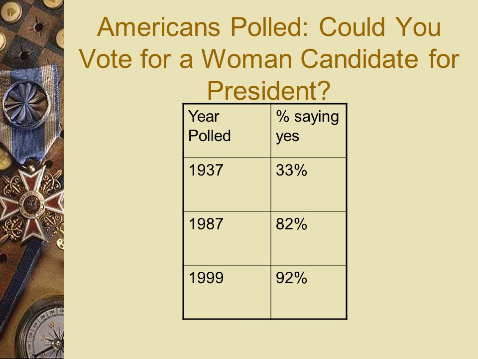 Americans Polled: Could You Vote for a Woman Candidate for President