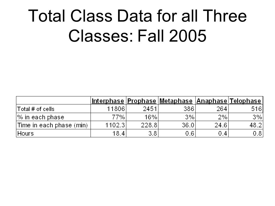 Total Class Data for all Three Classes: Fall 2005