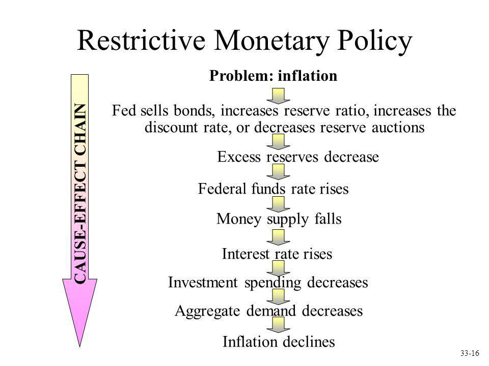 Restrictive Monetary Policy