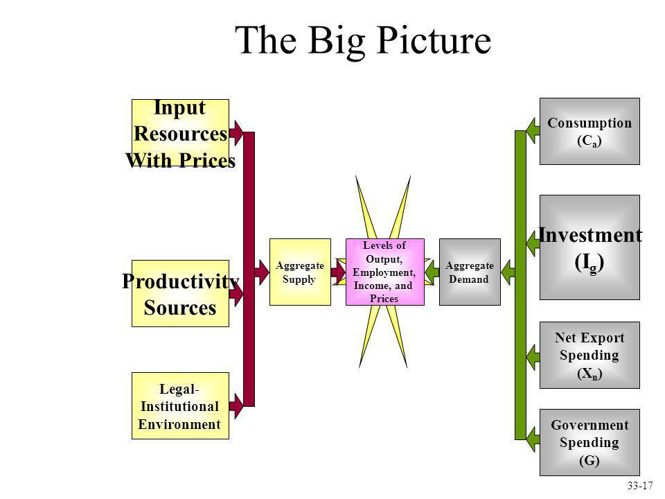 The Big Picture Input Resources With Prices Investment (Ig)