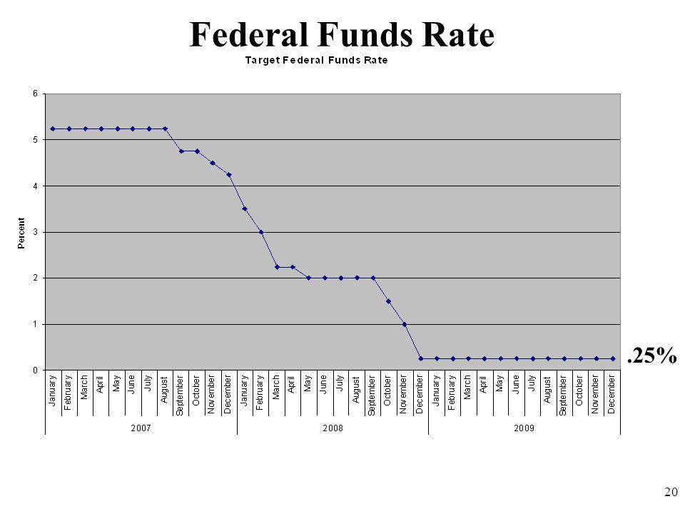 Federal Funds Rate .25% 20