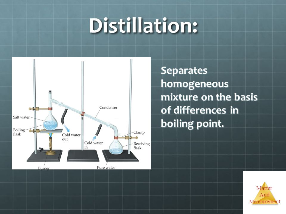 Distillation: Separates homogeneous mixture on the basis of differences in boiling point.