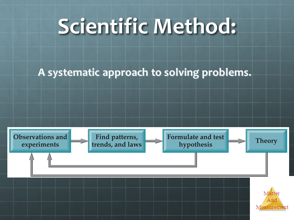 Scientific Method: A systematic approach to solving problems.