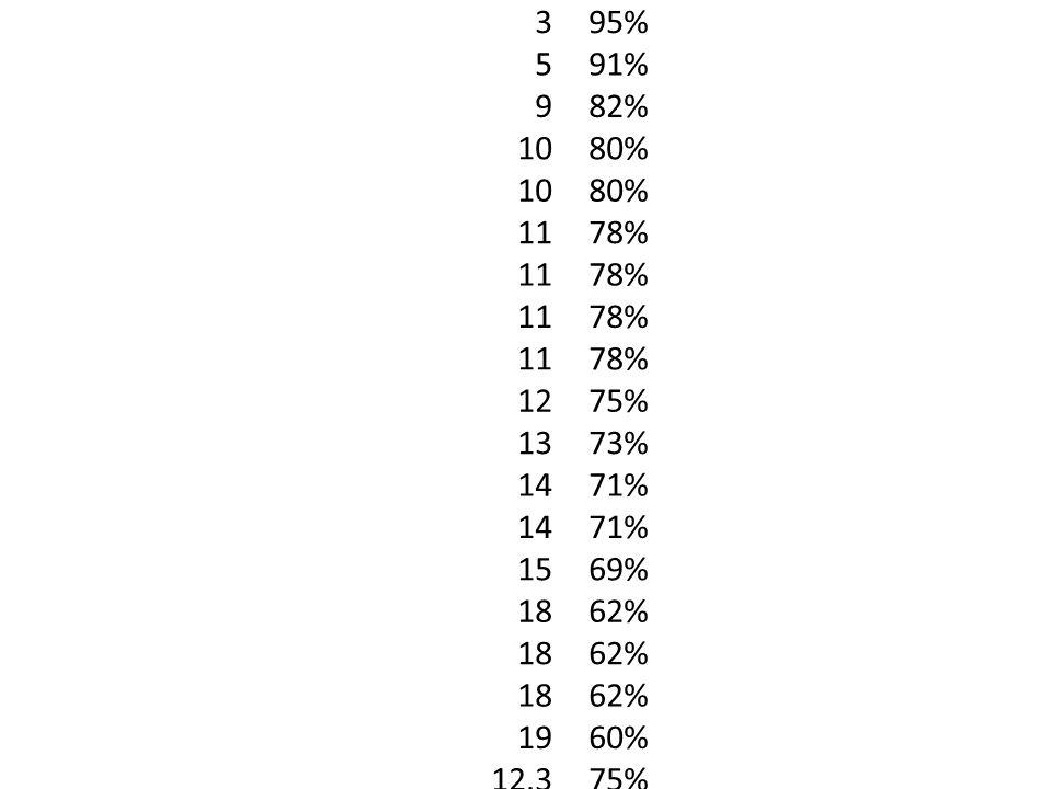 3 5 9 10 11 12 13 14 15 18 19 12.3 95% 91% 82% 80% 78% 75% 73% 71% 69% 62% 60%