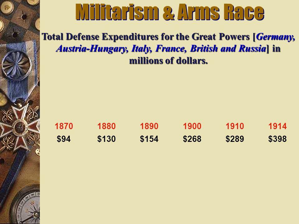 Militarism & Arms Race